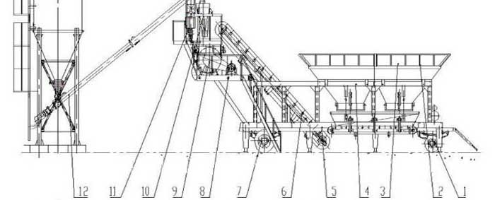 General layout of YHZS35 mobile concrete batching plant